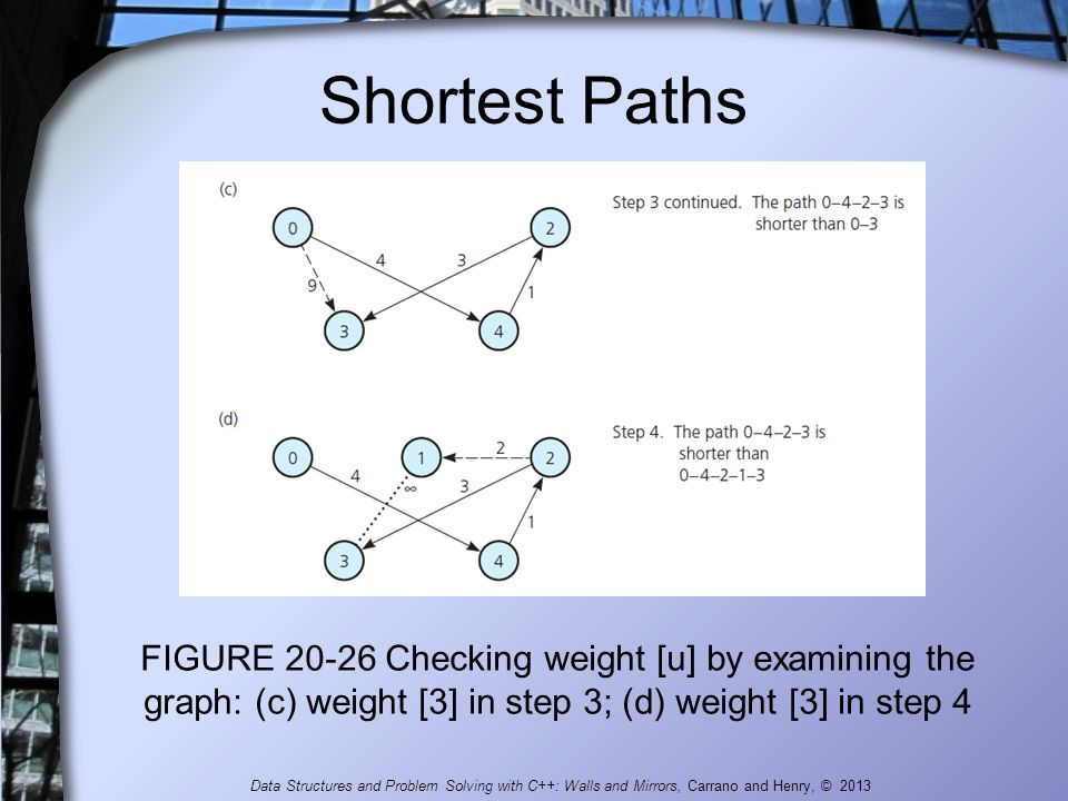 Shortest Paths FIGURE 20-26 Checking weight [u] by examining the graph: (c) weight [3] in step 3; (d) weight [3] in step 4.